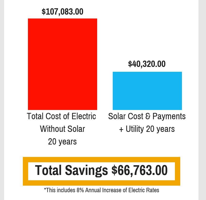 false savings claim,