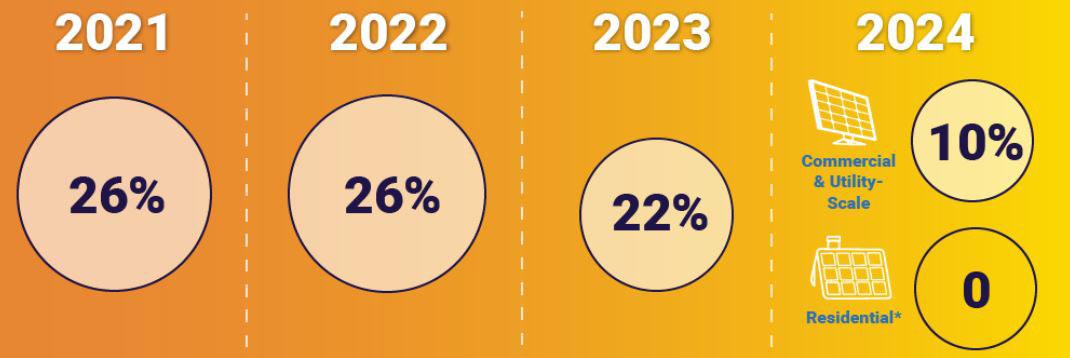 Federal Solar Tax Credit Guide 2021 Thru 2023,