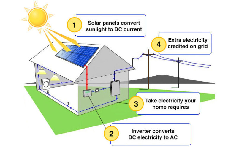 How Home Solar Works In Florida